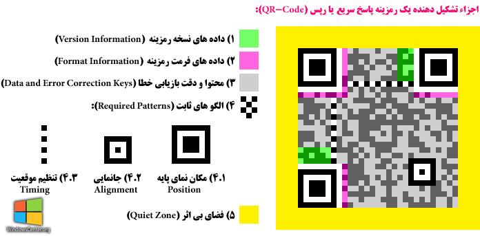 QR Code (کیو آر کد) و یا همان رمزینه پاسخ سریع (Quick Response Code) چیست!؟