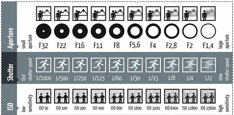 راهنمای آسان و سریع تنظیمات عکاسی (بسیار کاربردی)