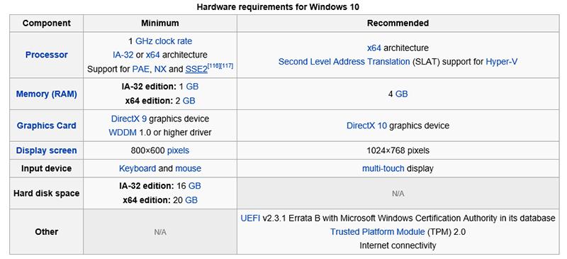 حداقل سیستم مورد نیاز برای نصب ویندوز ۱۰ (Windows 10) بروی کامپیوتر