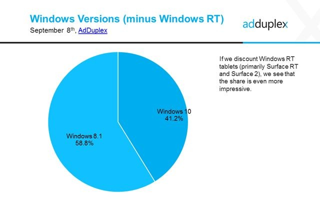 سرعت نصب ویندوز ۱۰ بی نظیر است!