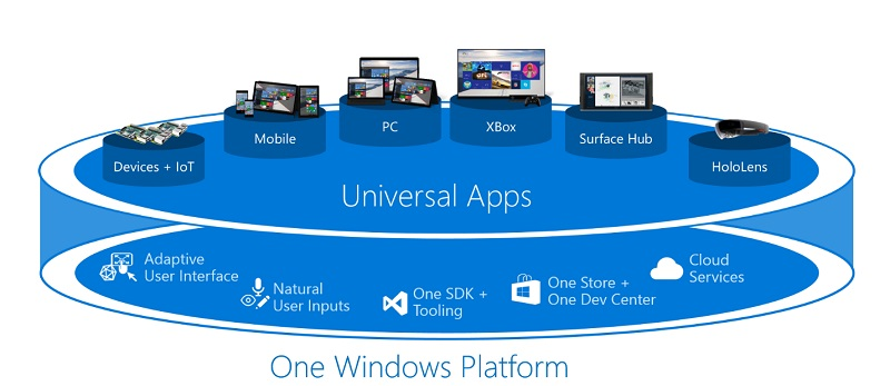 Windows-10-Universal-Apps