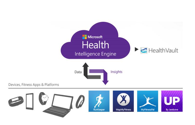 نسخه یونیورسال اپلیکیشن Microsoft Health بزودی منتشر می شود.