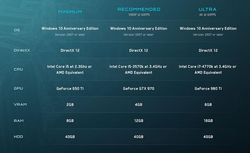 حداقل سیستم مورد نیاز برای اجرای بازی Halo 5: Forge