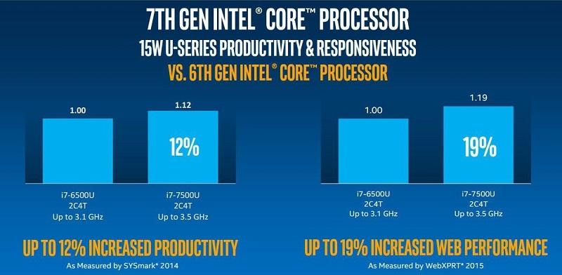 مقایسه نسل ششم و هفتم CPU های اینتل بروی نوت بوک ها
