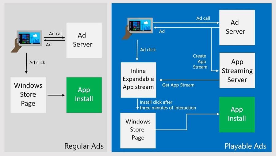 قابلیت playable ads به زودی برای استور ویندوز ۱۰ منتشر می شود.