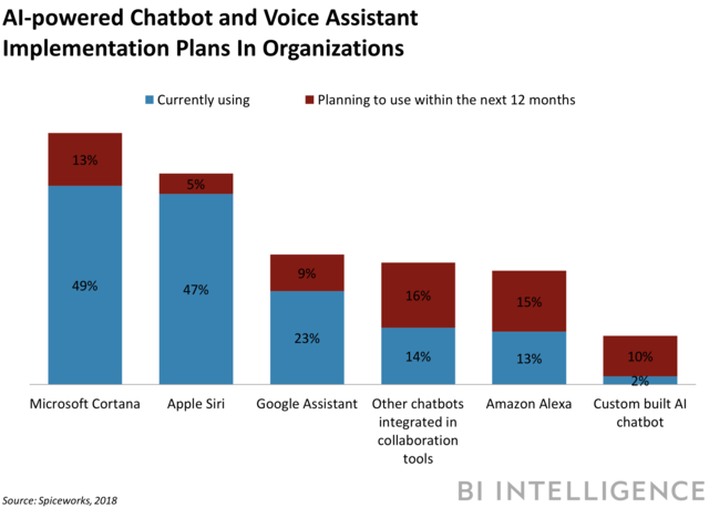 chatbot-and-voice-assistant-implemenation-plans