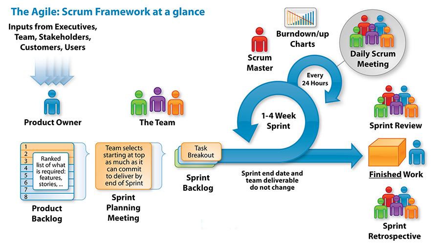 Scrum چیست و چگونه از این Framework برای مدیریت بهتر پروژه ها استفاده کنیم؟