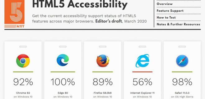 پشتیبانی ۱۰۰ درصدی مرورگر ادج از HTML5 و قرارگیری در صدر جدول استاندارد