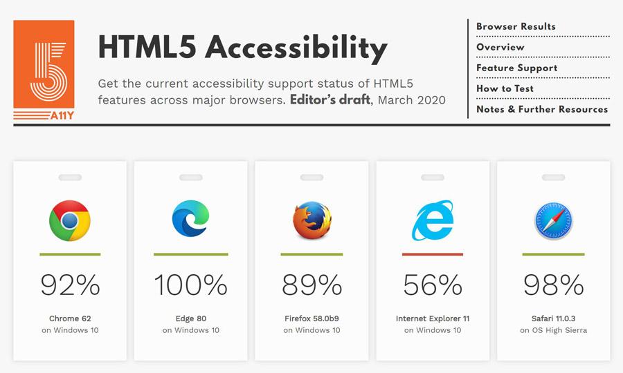 Edge HTML5