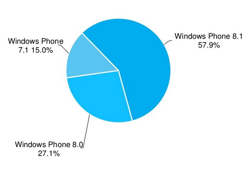 AdDuplex اعلام کرد ویندوزفون ۸٫۱ به حرکت رو به رشد خود را ادامه می دهد