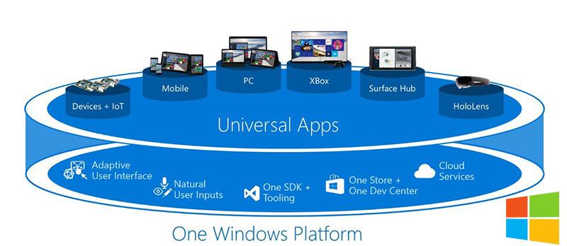 معرفی پلن برنامه های یونیورسال توسط مایکروسافت برای برنامه نویسان!