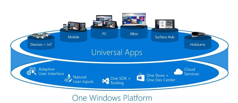 آموزش برنامه نویسی برای ویندوز ۱۰ به صورت یونیورسال توسط مایکروسافت