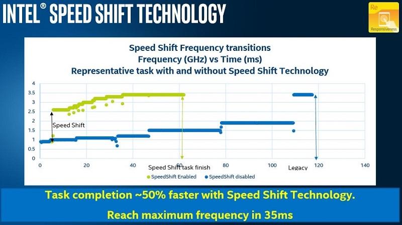 نمایش قدرت نهفته CPU SkyLake intel در ویندوز ۱۰ با نام Speed Shift