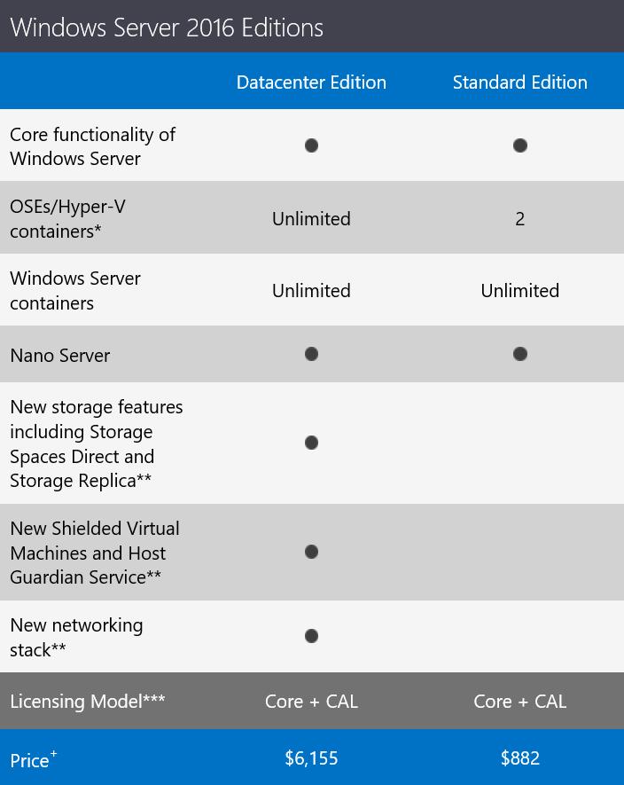قیمت ویندوز سرور ۲۰۱۶ که برای اوایل سال ۲۰۱۶ منتشر می شود اعلام شد.