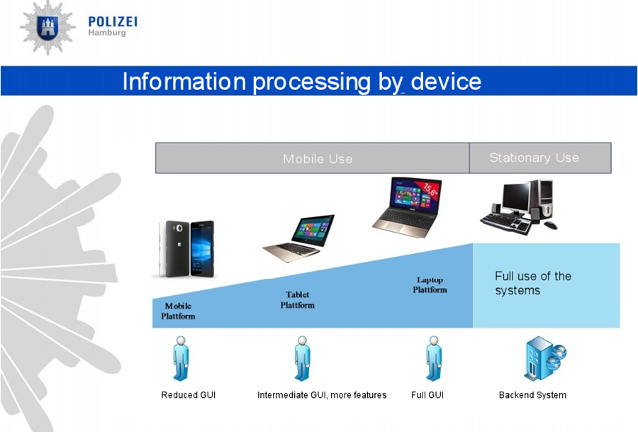 استفاده پلیس آلمان از پلتفرم ویندوز از موبایل و تبلت تا PC و Server