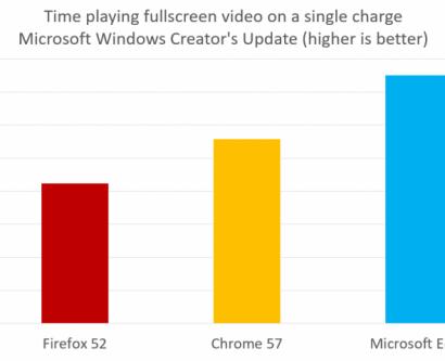 برتری خیره کننده مایکروسافت ادج در مقابل سایر مرورگر ها