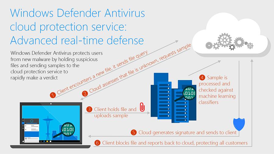 ویندوز دیفندر با Cloud Protection می تواند ویروسهای ناشناس را ظرف ۸ ثانیه نابود کند.
