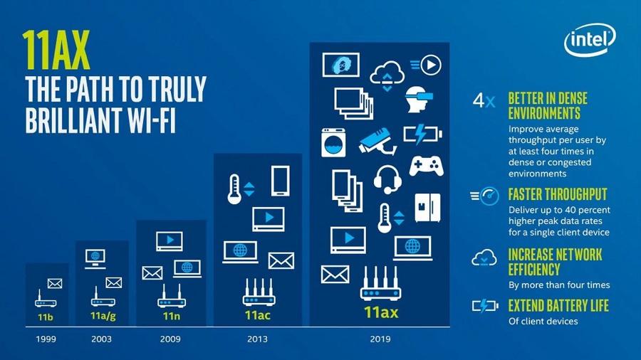 Wi-Fi 6 چیست و چه فرقی با نسخه های پیشین Wi-Fi دارد؟
